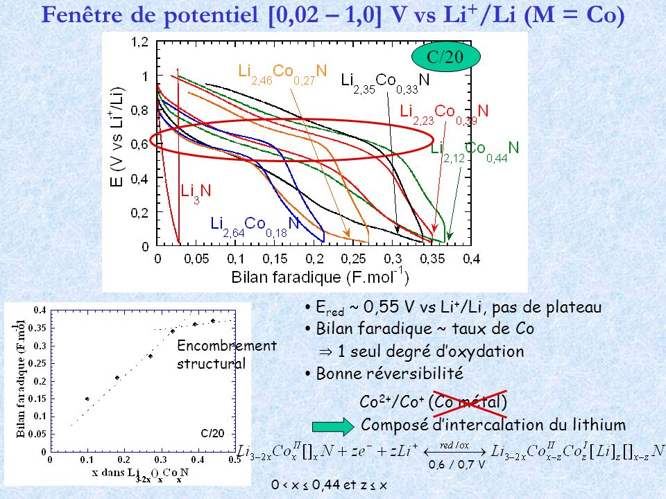 Fenêtre de potentiel [0,02 – 1,0] V vs Li+/Li (M = Co)